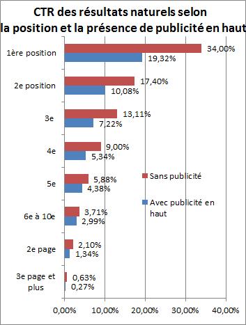 Graphique présentant l'impact que peut avoir la présence de publicités AdWords sur le CTR des résultats naturels