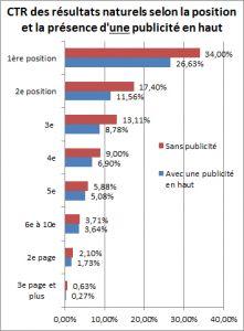 Impact de la présence d'une publicité AdWords sur le taux de clics des sites référencés en référencement naturel