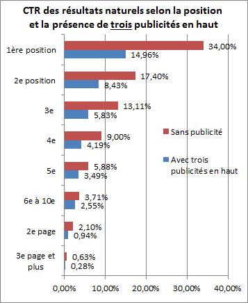 Graphique présentant l'impact de la présence de 3 publicités AdWords sur le CTR des résultats naturels