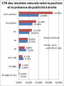 Impact de la présence de résultats AdWords à droite des résultats d'une recherche sur les résultats naturels de la SERP