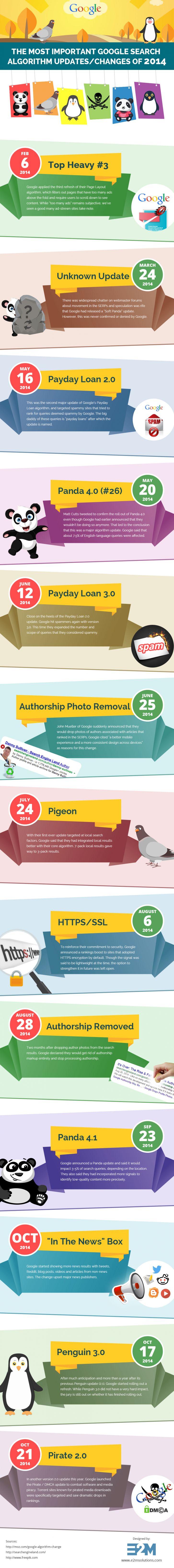 Infographie - Changements Algorithme Google en 2014