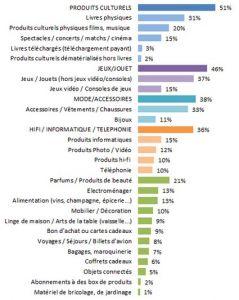 Statistiques vente e-commerce Noël 2014