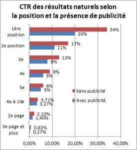 Graphique présentant l'impact de la présence d'une publicité AdWords pour le CTR des résultats naturels
