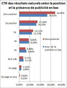 Impact de la présence de publicités AdWords en bas de la SERP sur le CTR des résultats naturels