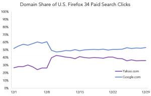 Google VS Yahoo! USA 2015