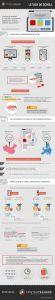Infographie sur le taux de scroll en e-commerce